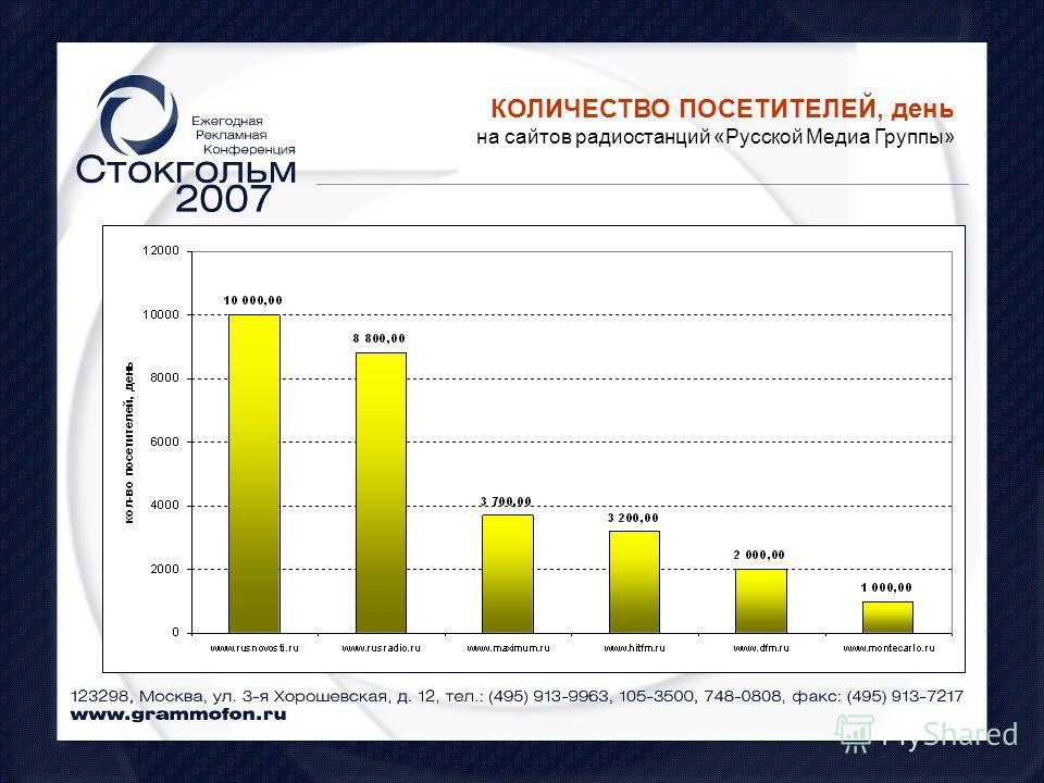 КОЛИЧЕСТВО ПОСЕТИТЕЛЕЙ, день на сайтов радиостанций «Русской Медиа Группы»