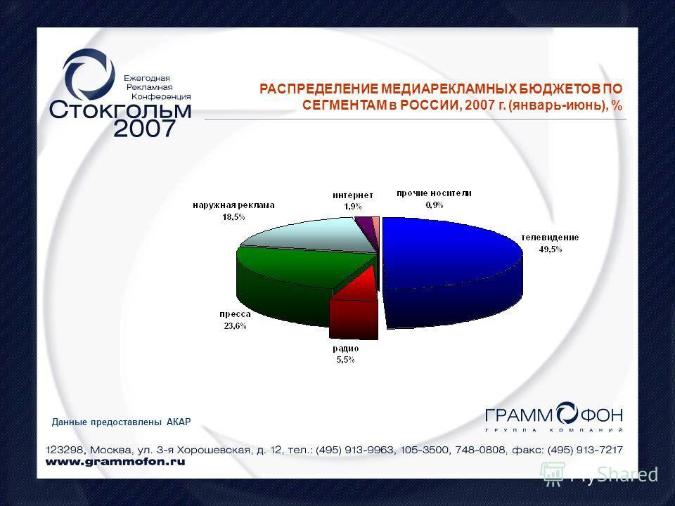 РАСПРЕДЕЛЕНИЕ МЕДИАРЕКЛАМНЫХ БЮДЖЕТОВ ПО СЕГМЕНТАМ в РОССИИ, 2007 г. (январь-июнь), % Данные предоставлены АКАР