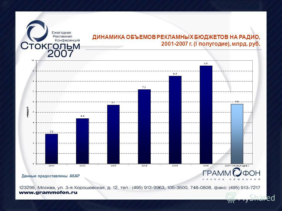 ДИНАМИКА ОБЪЕМОВ РЕКЛАМНЫХ БЮДЖЕТОВ НА РАДИО, 2001-2007 г. (I полугодие), млрд. руб. Данные предоставлены АКАР