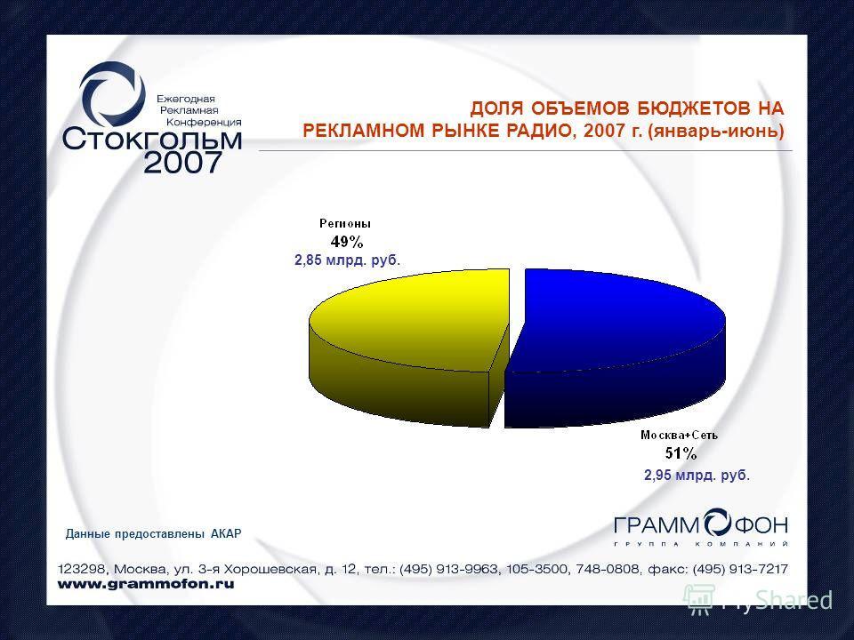 ДОЛЯ ОБЪЕМОВ БЮДЖЕТОВ НА РЕКЛАМНОМ РЫНКЕ РАДИО, 2007 г. (январь-июнь) Данные предоставлены АКАР 2,85 млрд. руб. 2,95 млрд. руб.