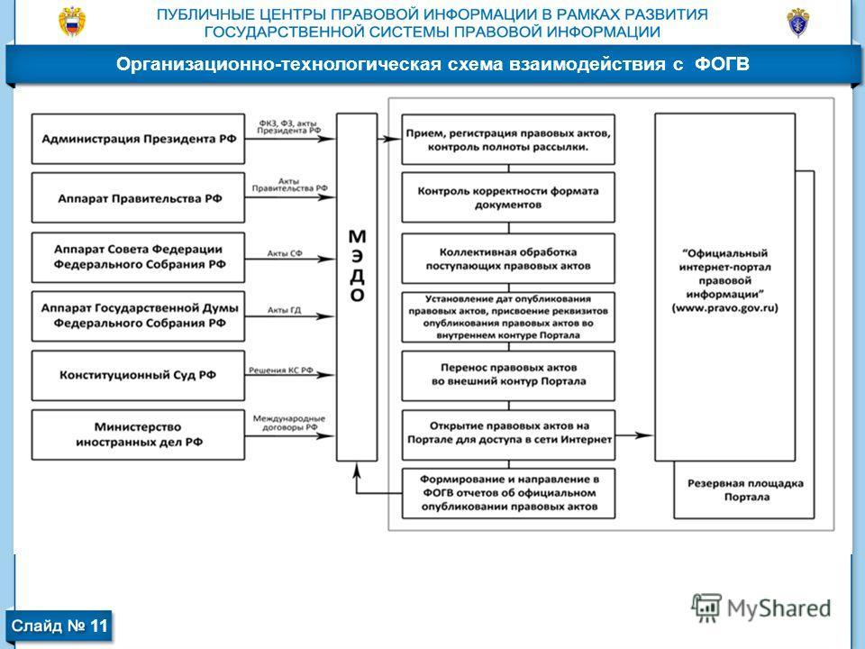 Организационно-технологическая схема взаимодействия с ФОГВ 11
