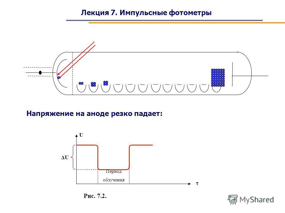 Лекция 7. Импульсные фотометры Период облучения U τ ΔUΔU Рис. 7.2. Напряжение на аноде резко падает:
