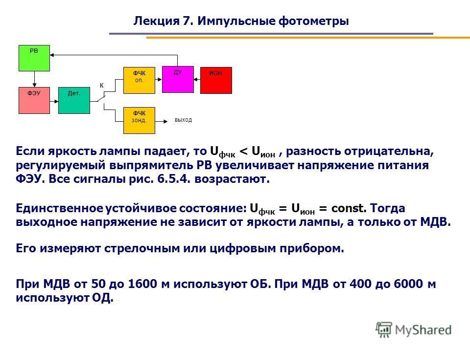 Лекция 7. Импульсные фотометры Если яркость лампы падает, то U фчк < U ион, разность отрицательна, регулируемый выпрямитель РВ увеличивает напряжение питания ФЭУ. Все сигналы рис. 6.5.4. возрастают. К ФЭУ РВ Дет. ФЧК зонд. ФЧК оп. ДУ ИОН выход Единст