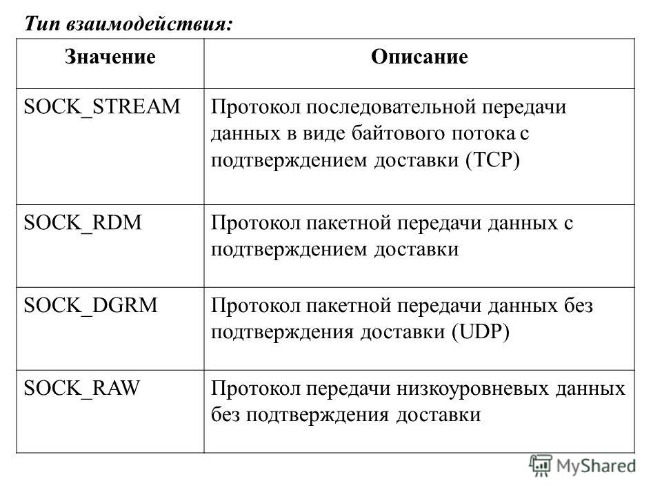 ЗначениеОписание SOCK_STREAMПротокол последовательной передачи данных в виде байтового потока с подтверждением доставки (TCP) SOCK_RDMПротокол пакетной передачи данных с подтверждением доставки SOCK_DGRMПротокол пакетной передачи данных без подтвержд