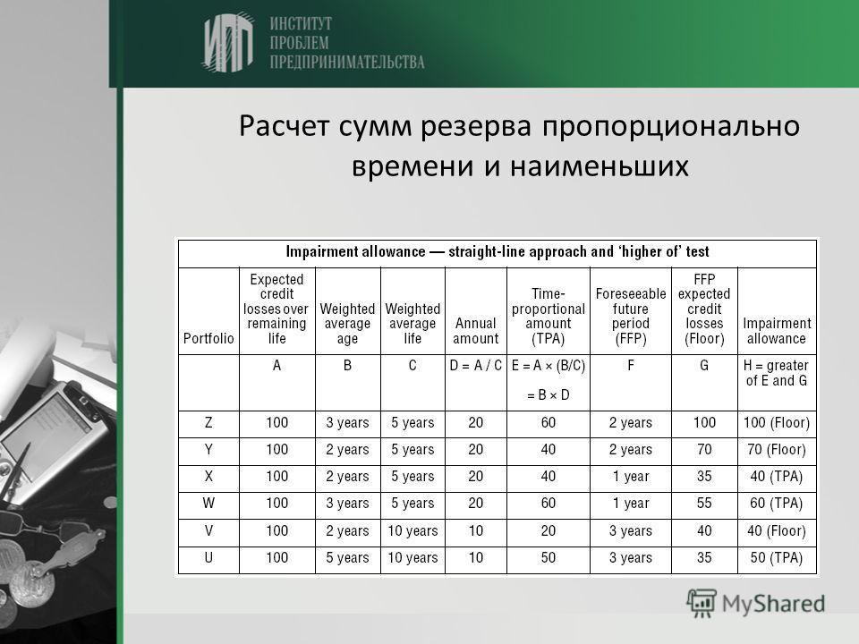 Расчет сумм резерва пропорционально времени и наименьших