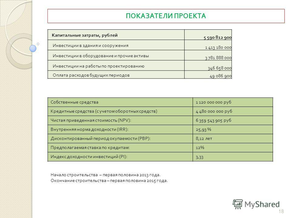 ПОКАЗАТЕЛИ ПРОЕКТА 18 Капитальные затраты, рублей 5 590 812 900 Инвестиции в здания и сооружения 1 413 180 000 Инвестиции в оборудование и прочие активы 3 781 888 000 Инвестиции на работы по проектированию 346 658 000 Оплата расходов будущих периодов
