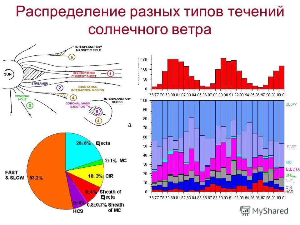 Распределение разных типов течений солнечного ветра