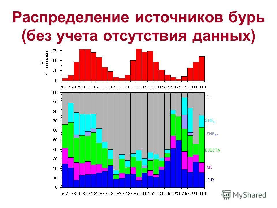 Распределение источников бурь (без учета отсутствия данных)