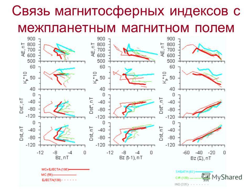 Связь магнитосферных индексов с межпланетным магнитном полем