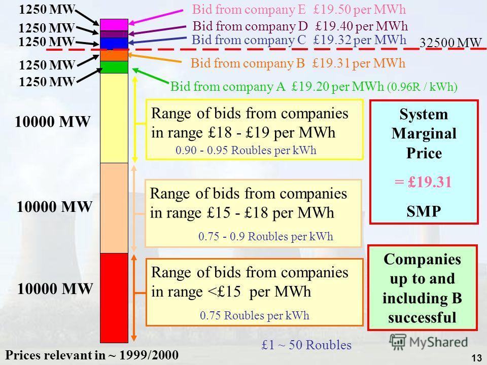 13 Bid from company B £19.31 per MWh Bid from company A £19.20 per MWh (0.96R / kWh) Bid from company D £19.40 per MWh Bid from company E £19.50 per MWh Bid from company C £19.32 per MWh Range of bids from companies in range £18 - £19 per MWh 0.90 -