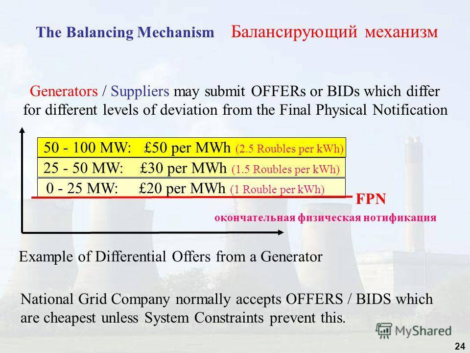 24 The Balancing Mechanism Балансирующий механизм Generators / Suppliers may submit OFFERs or BIDs which differ for different levels of deviation from the Final Physical Notification National Grid Company normally accepts OFFERS / BIDS which are chea