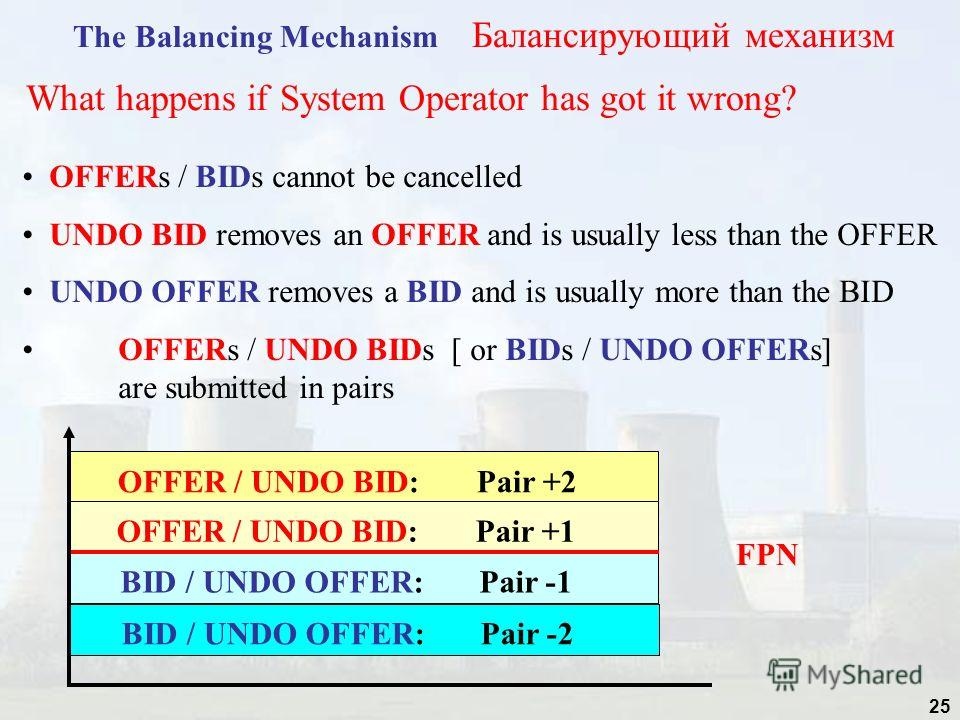 25 The Balancing Mechanism Балансирующий механизм What happens if System Operator has got it wrong? OFFERs / BIDs cannot be cancelled UNDO BID removes an OFFER and is usually less than the OFFER UNDO OFFER removes a BID and is usually more than the B