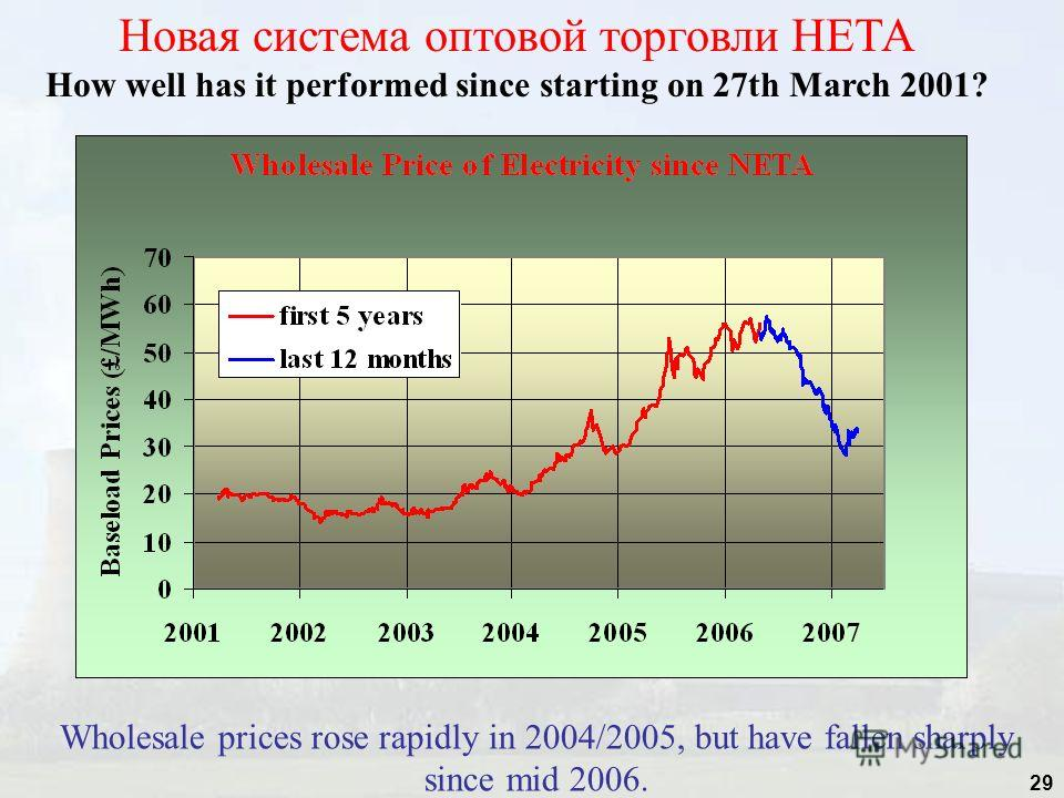 29 Новая система оптовой торговли НЕТА How well has it performed since starting on 27th March 2001? Wholesale prices rose rapidly in 2004/2005, but have fallen sharply since mid 2006.