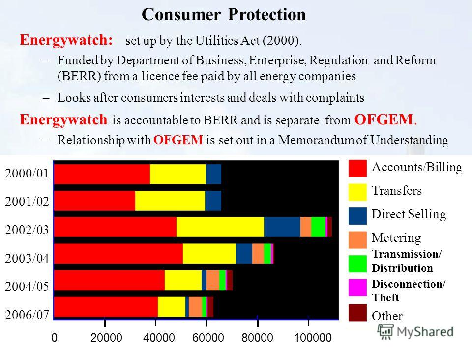 40 Energywatch: set up by the Utilities Act (2000). –Funded by Department of Business, Enterprise, Regulation and Reform (BERR) from a licence fee paid by all energy companies –Looks after consumers interests and deals with complaints Energywatch is