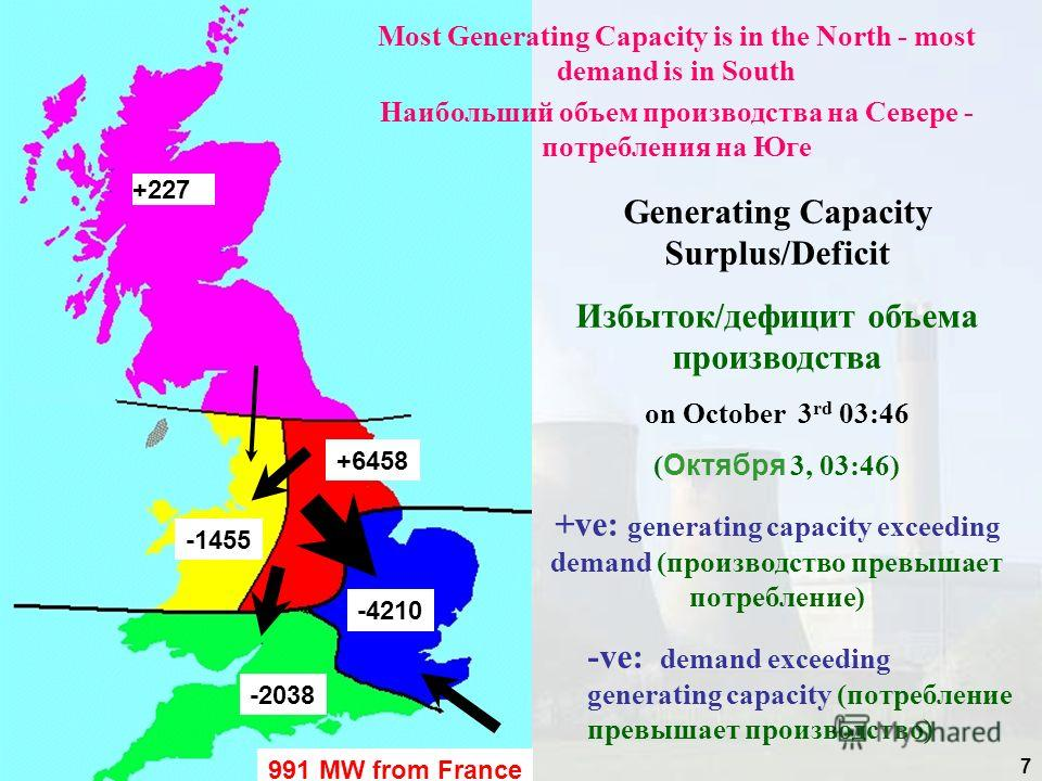 7 +227 +6458 -1455 -4210 -2038 991 MW from France Generating Capacity Surplus/Deficit Избыток/дефицит объема производства on October 3 rd 03:46 ( Октября 3, 03:46) +ve: generating capacity exceeding demand (производство превышает потребление) -ve: de