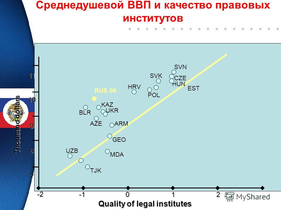 Среднедушевой ВВП и качество правовых институтов7 8 9 10 11 -2012 Quality of legal institutes Thousand dollars TJK MDA UZB GEO ARM UKR KAZ RUS 06 BLR AZE HRV POL SVK SVN CZE EST HUN