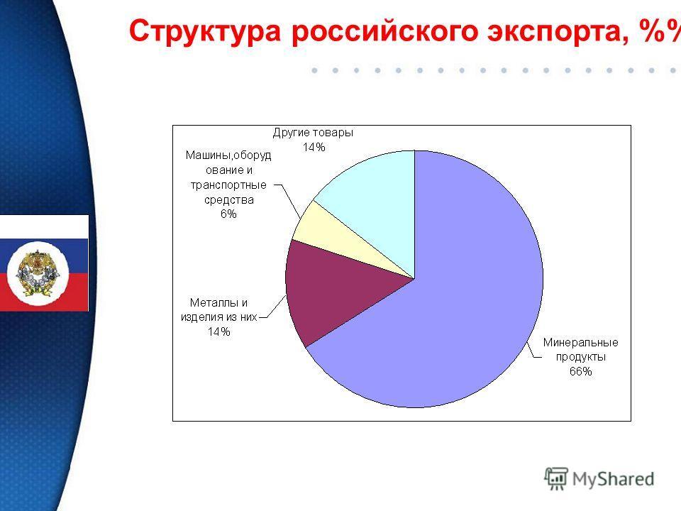 Структура российского экспорта, %