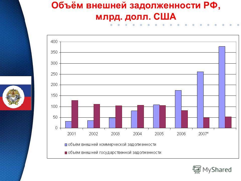 Объём внешней задолженности РФ, млрд. долл. США