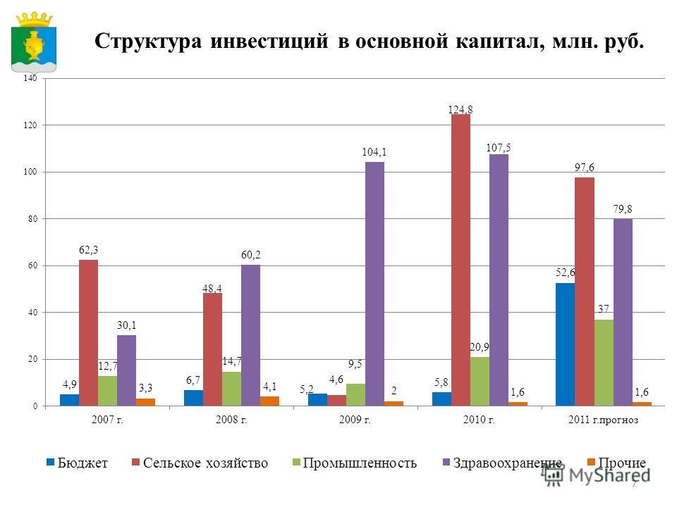 7 Структура инвестиций в основной капитал, млн. руб.