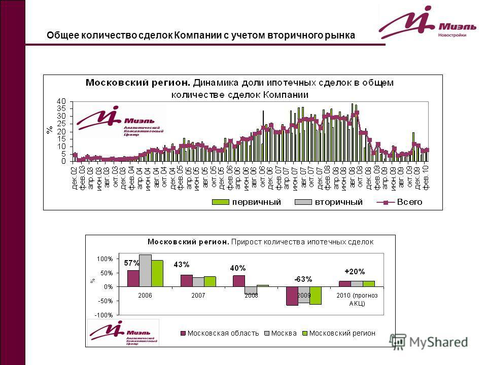 Общее количество сделок Компании с учетом вторичного рынка