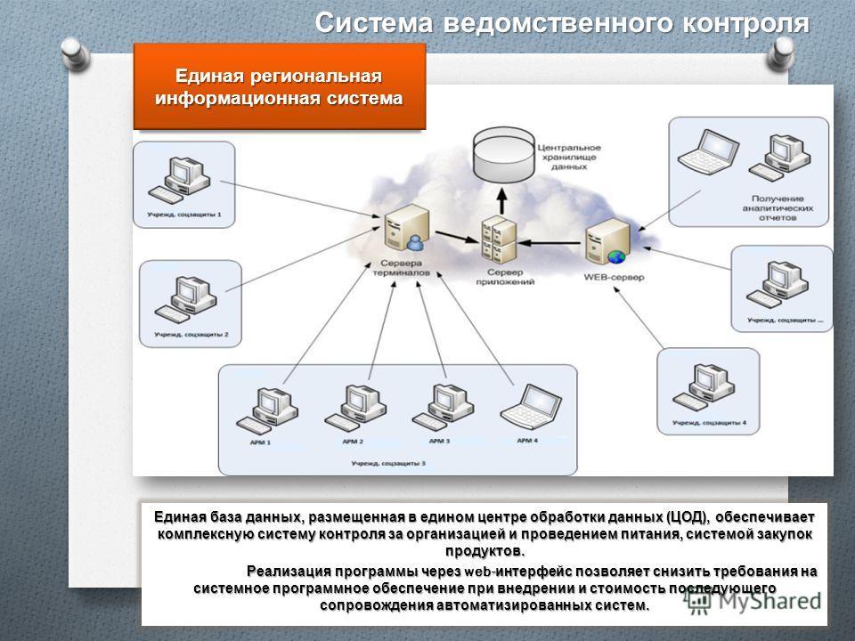 Единая региональная информационная система Единая база данных, размещенная в едином центре обработки данных ( ЦОД ), обеспечивает комплексную систему контроля за организацией и проведением питания, системой закупок продуктов. Реализация программы чер
