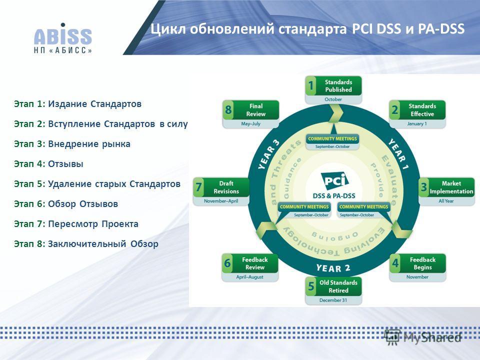 Цикл обновлений стандарта PCI DSS и PA-DSS Этап 1: Издание Стандартов Этап 2: Вступление Стандартов в силу Этап 3: Внедрение рынка Этап 4: Отзывы Этап 5: Удаление старых Стандартов Этап 6: Обзор Отзывов Этап 7: Пересмотр Проекта Этап 8: Заключительны