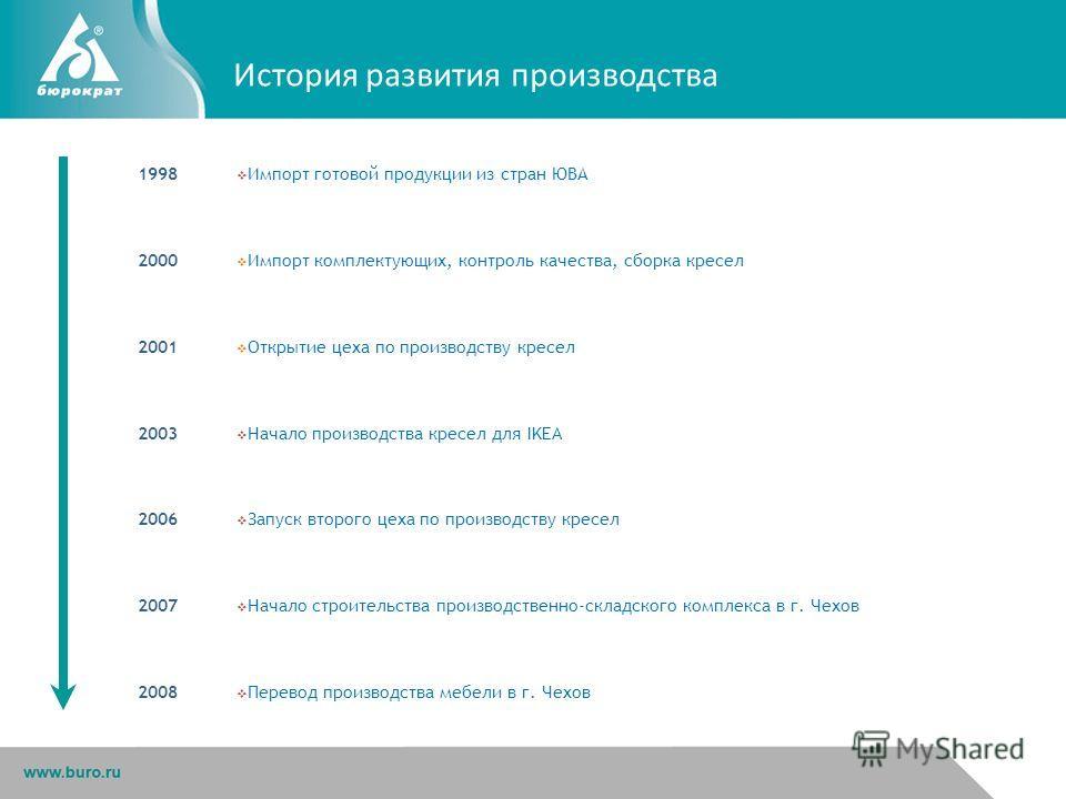 История развития производства 1998 Импорт готовой продукции из стран ЮВА 2000 Импорт комплектующих, контроль качества, сборка кресел 2001 Открытие цеха по производству кресел 2003 Начало производства кресел для IKEA 2006 Запуск второго цеха по произв