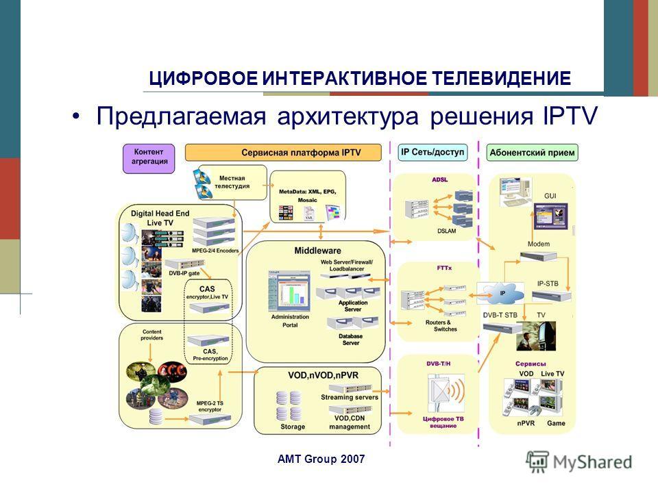 AMT Group 2007 ЦИФРОВОЕ ИНТЕРАКТИВНОЕ ТЕЛЕВИДЕНИЕ Предлагаемая архитектура решения IPTV