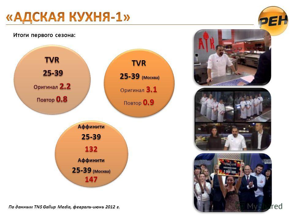Итоги первого сезона: Аффинити25-39132Аффинити 25-39 (Москва) 147 TVR 25-39 (Москва) 25-39 (Москва) 3.1 Оригинал 3.1 0.9 Повтор 0.9 По данным TNS Gallup Media, февраль-июнь 2012 г.