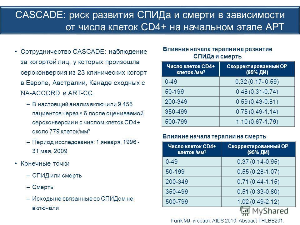 CASCADE: риск развития СПИДа и смерти в зависимости от числа клеток CD4+ на начальном этапе АРТ Сотрудничество CASCADE: наблюдение за когортой лиц, у которых произошла сероконверсия из 23 клинических когорт в Европе, Австралии, Канаде сходных с NA-AC