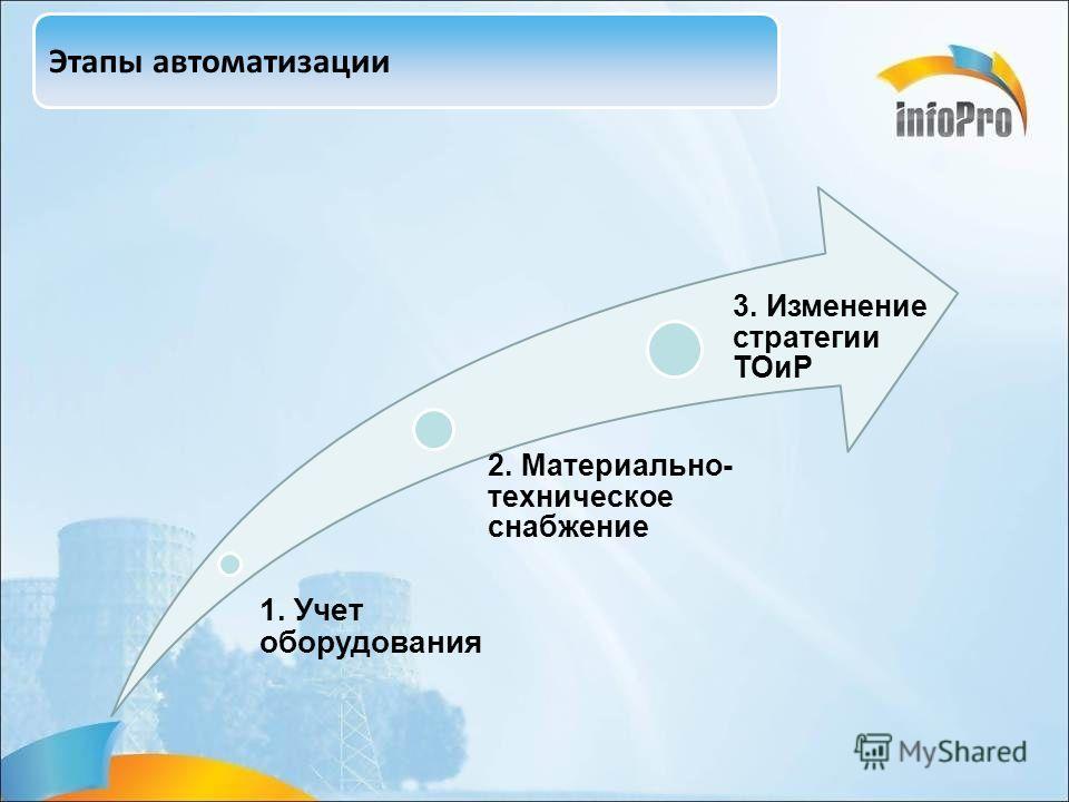 Этапы автоматизации 1. Учет оборудования 2. Материально- техническое снабжение 3. Изменение стратегии ТОиР