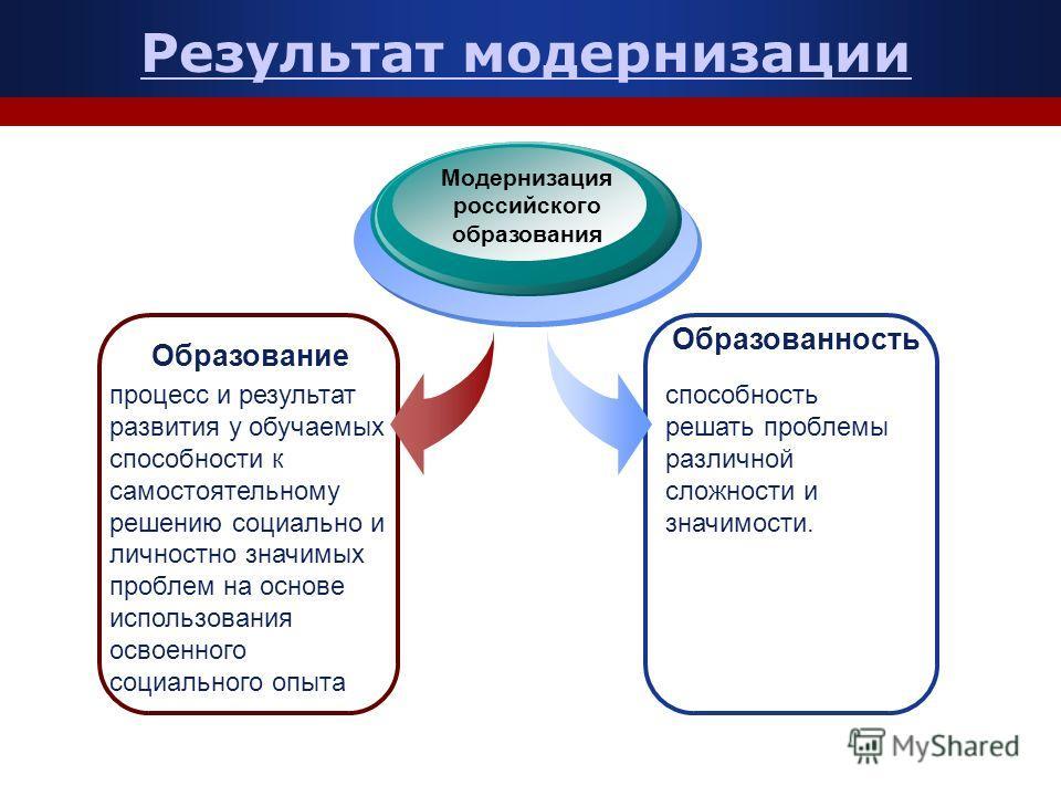 Результат модернизации Модернизация российского образования Образованность процесс и результат развития у обучаемых способности к самостоятельному решению социально и личностно значимых проблем на основе использования освоенного социального опыта спо