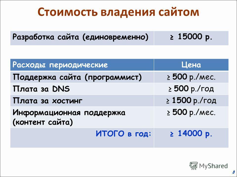 3 Стоимость владения сайтом Расходы периодическиеЦена Поддержка сайта (программист) 500 р./мес. Плата за DNS 500 р./год Плата за хостинг 1500 р./год Информационная поддержка (контент сайта) 500 р./мес. ИТОГО в год: 14000 р. Разработка сайта (единовре