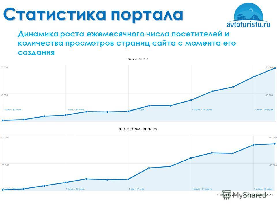 Статистика портала *По данным Google Analytics Динамика роста ежемесячного числа посетителей и количества просмотров страниц сайта с момента его создания посетители просмотры страниц
