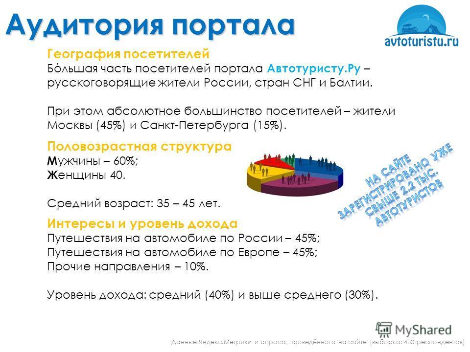 Аудитория портала География посетителей Бόльшая часть посетителей портала Автотуристу.Ру – русскоговорящие жители России, стран СНГ и Балтии. При этом абсолютное большинство посетителей – жители Москвы (45%) и Санкт-Петербурга (15%). Данные Яндекс.Ме