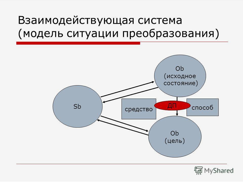 Взаимодействующая система (модель ситуации преобразования) Sb Ob (исходное состояние) Ob (цель) средство способ ДП
