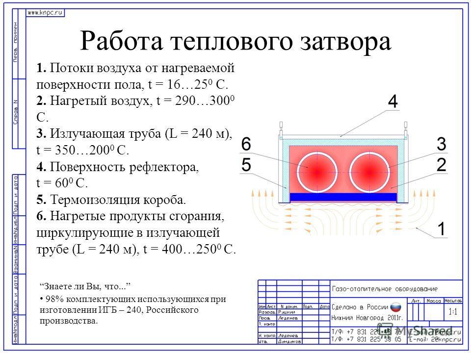 Работа теплового затвора 1. Потоки воздуха от нагреваемой поверхности пола, t = 16…25 0 С. 2. Нагретый воздух, t = 290…300 0 С. 3. Излучающая труба (L = 240 м), t = 350…200 0 С. 4. Поверхность рефлектора, t = 60 0 С. 5. Термоизоляция короба. 6. Нагре