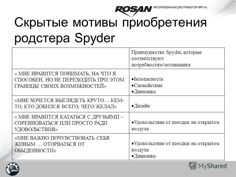 Скрытые мотивы приобретения родстера Spyder Преимущества Spyder, которые соответствуют потребностям/мотивациям « МНЕ НРАВИТСЯ ПОНИМАТЬ, НА ЧТО Я СПОСОБЕН, НО НЕ ПЕРЕХОДИТЬ ПРИ ЭТОМ ГРАНИЦЫ СВОИХ ВОЗМОЖНОСТЕЙ» Безопасность Спокойствие Динамика «МНЕ ХО