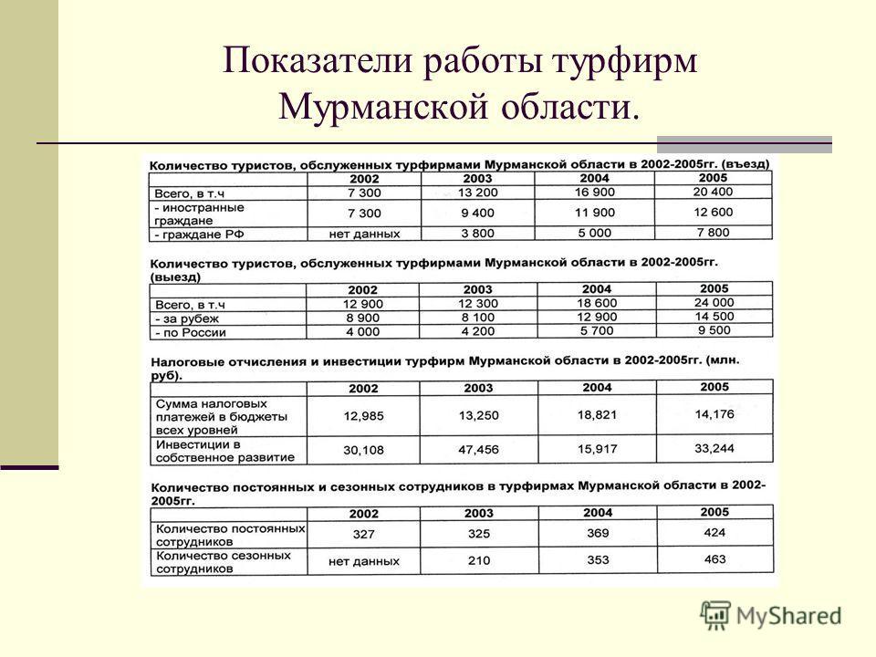 Показатели работы турфирм Мурманской области.