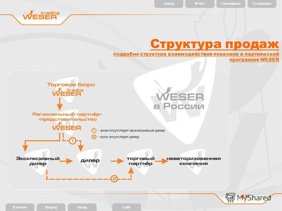 В началоВпередНазадСайт W-flexЗаводСертификатОсторожно Структура продаж подробно структура взаимодействия показана в партнерской программе WESER