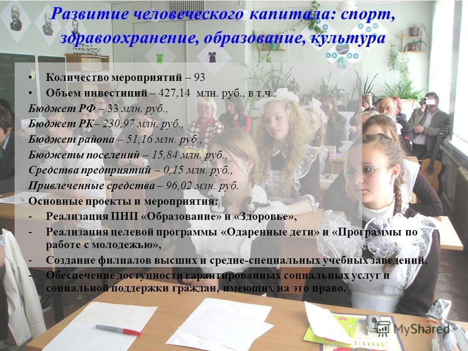 Развитие человеческого капитала: спорт, здравоохранение, образование, культура Количество мероприятий – 93 Объем инвестиций – 427,14 млн. руб., в т.ч.: Бюджет РФ – 33 млн. руб., Бюджет РК– 230,97 млн. руб., Бюджет района – 51,16 млн. руб., Бюджеты по