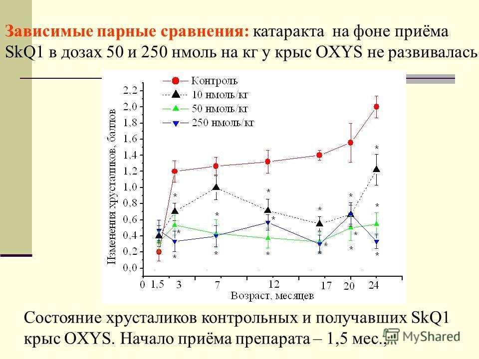 Состояние хрусталиков контрольных и получавших SkQ1 крыс OXYS. Начало приёма препарата – 1,5 мес., Зависимые парные сравнения: катаракта на фоне приёма SkQ1 в дозах 50 и 250 нмоль на кг у крыс OXYS не развивалась.