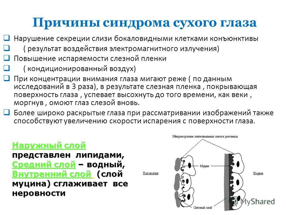 Нарушение секреции слизи бокаловидными клетками конъюнктивы ( результат воздействия электромагнитного излучения) Повышение испаряемости слезной пленки ( кондиционированный воздух) При концентрации внимания глаза мигают реже ( по данным исследований в