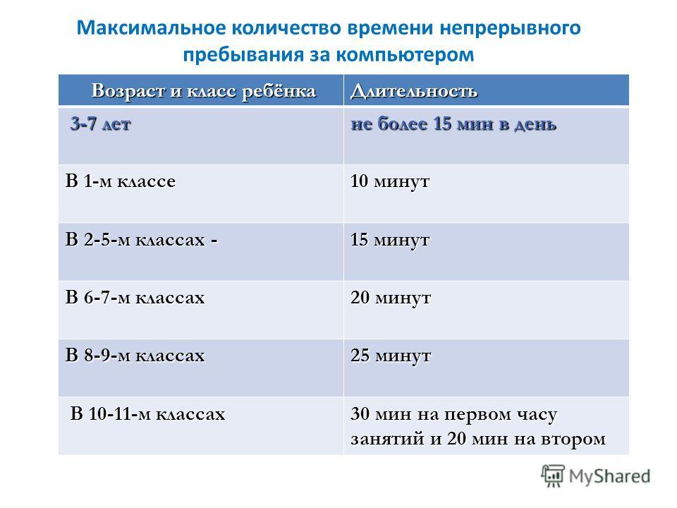 Максимальное количество времени непрерывного пребывания за компьютером Возраст и класс ребёнка Возраст и класс ребёнкаДлительность 3-7 лет 3-7 лет не более 15 мин в день В 1-м классе 10 минут В 2-5-м классах - 15 минут В 6-7-м классах 20 минут В 8-9-