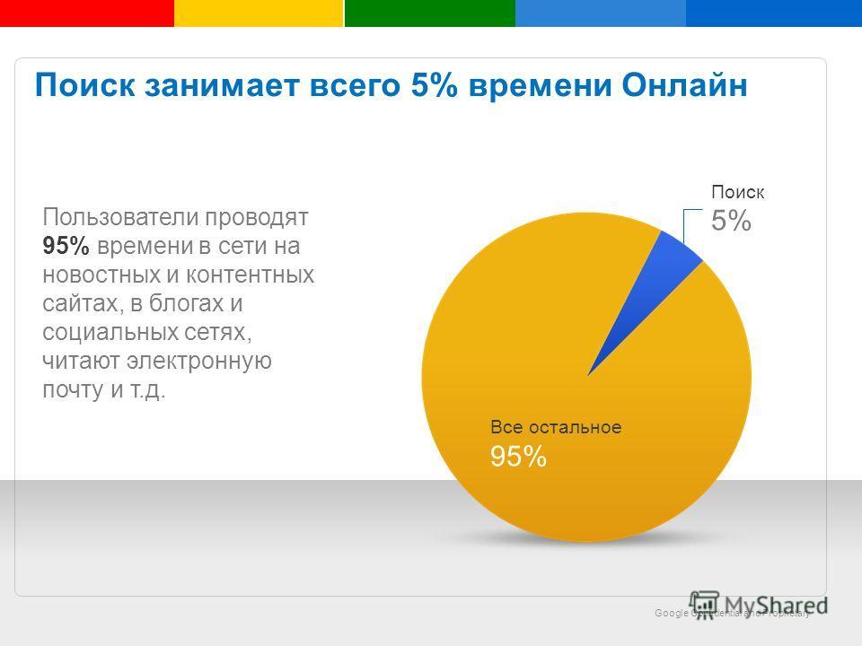 Google Confidential and Proprietary Insert text here Поиск занимает всего 5% времени Онлайн Все остальное 95% Поиск 5% Пользователи проводят 95% времени в сети на новостных и контентных сайтах, в блогах и социальных сетях, читают электронную почту и