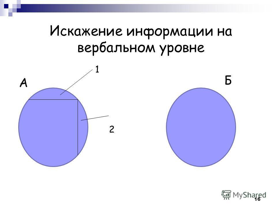 Искажение информации на вербальном уровне А Б 1 2 16