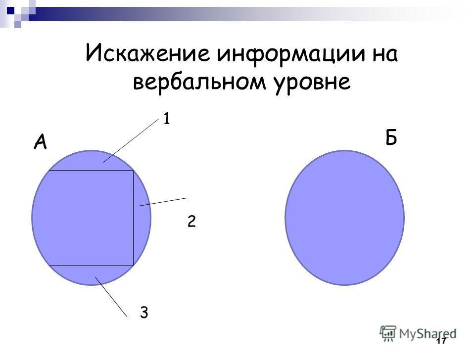 Искажение информации на вербальном уровне А Б 1 2 3 17