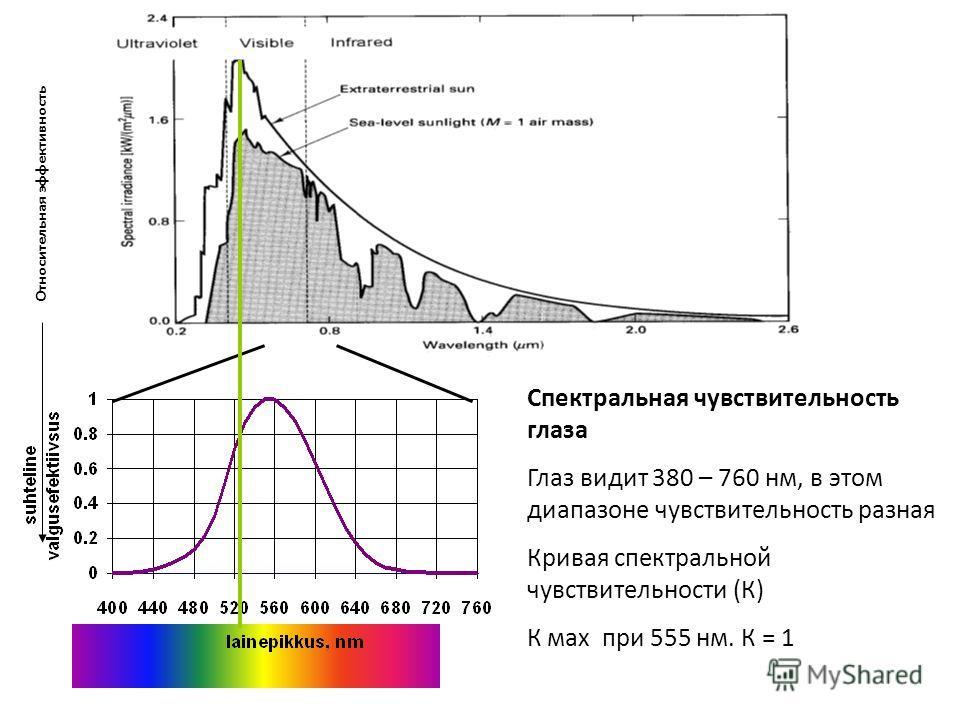 Спектральная чувствительность глаза Глаз видит 380 – 760 нм, в этом диапазоне чувствительность разная Кривая спектральной чувствительности (К) К мах при 555 нм. К = 1 Относительная эффективность