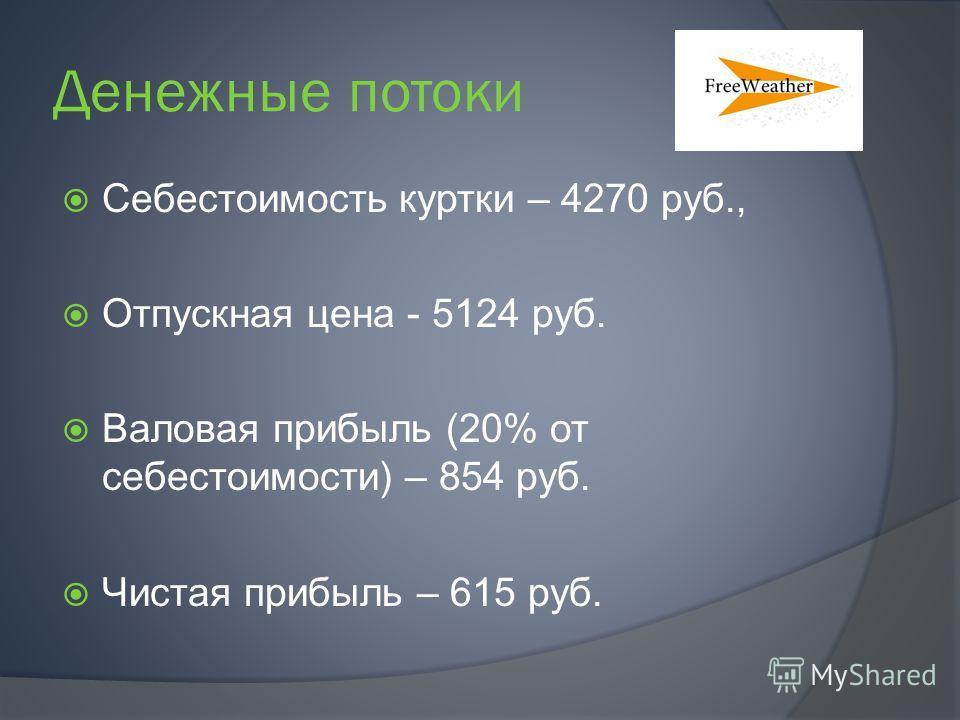 Денежные потоки Себестоимость куртки – 4270 руб., Отпускная цена - 5124 руб. Валовая прибыль (20% от себестоимости) – 854 руб. Чистая прибыль – 615 руб.
