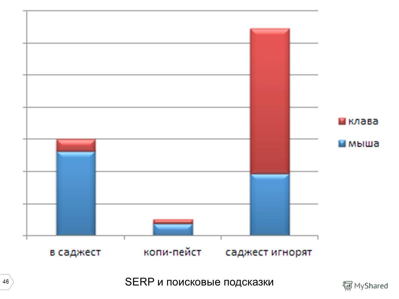 46 SERP и поисковые подсказки